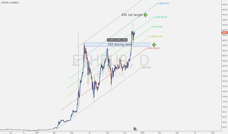 ETHEUR: Ethereum ($ETHEUR) what to do ? Just #HODL !