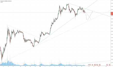 ETHUSD: Short Term Upwards Trend Line Broken