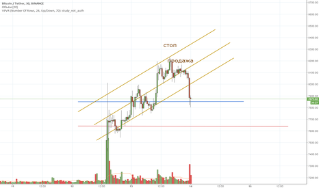 BTCUSDT: BTC intraday 14/04/2018 short