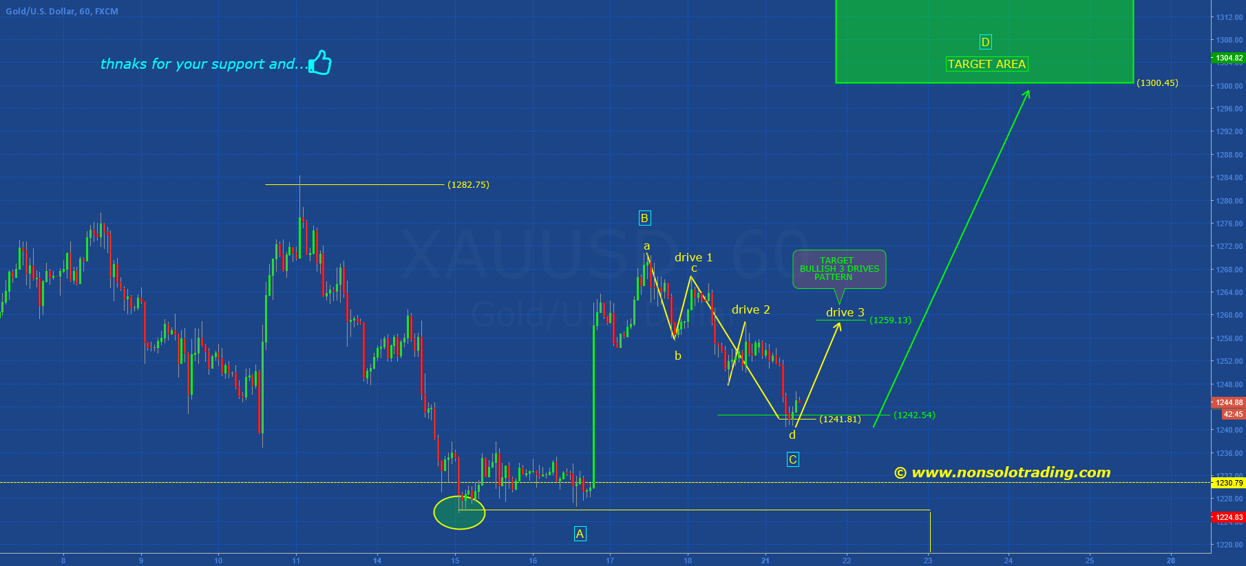 "GOLD: BULLISH ""3D PATTERN"" ...IN DEVELOPMENT"
