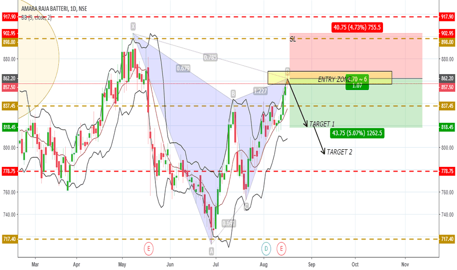AMARAJABAT: ADVANCED PATTERN - GARTLEY