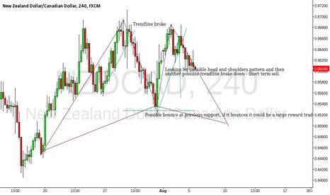 NZDCAD: Update on NZD/CAD