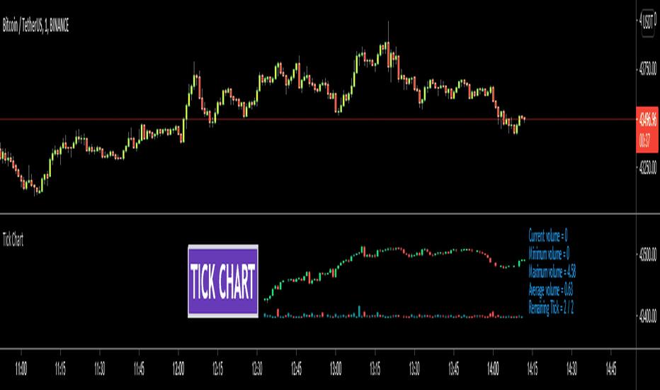 bitcoin tick chart