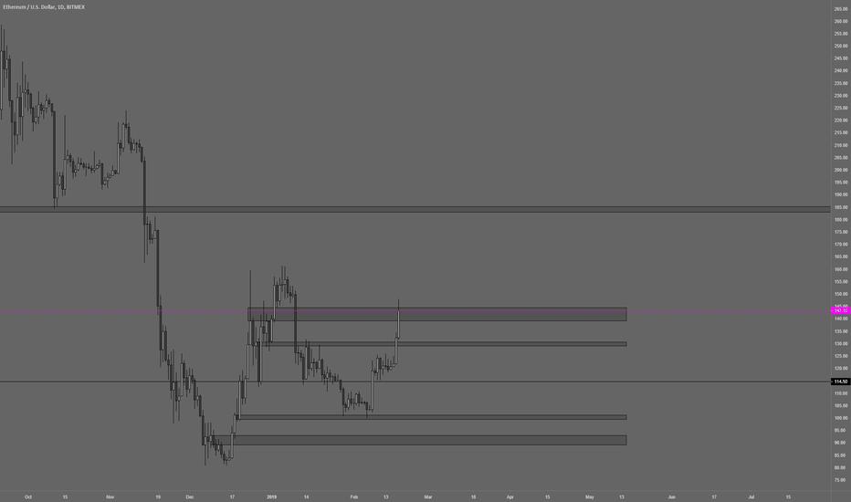 ETHUSD: ETH USD Levels