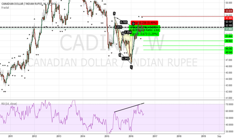 CADINR: CADINR just an idea