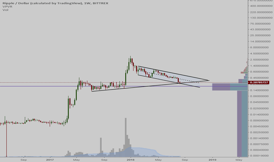 XRPUSD: XRP - A good Long-Term Buy Here