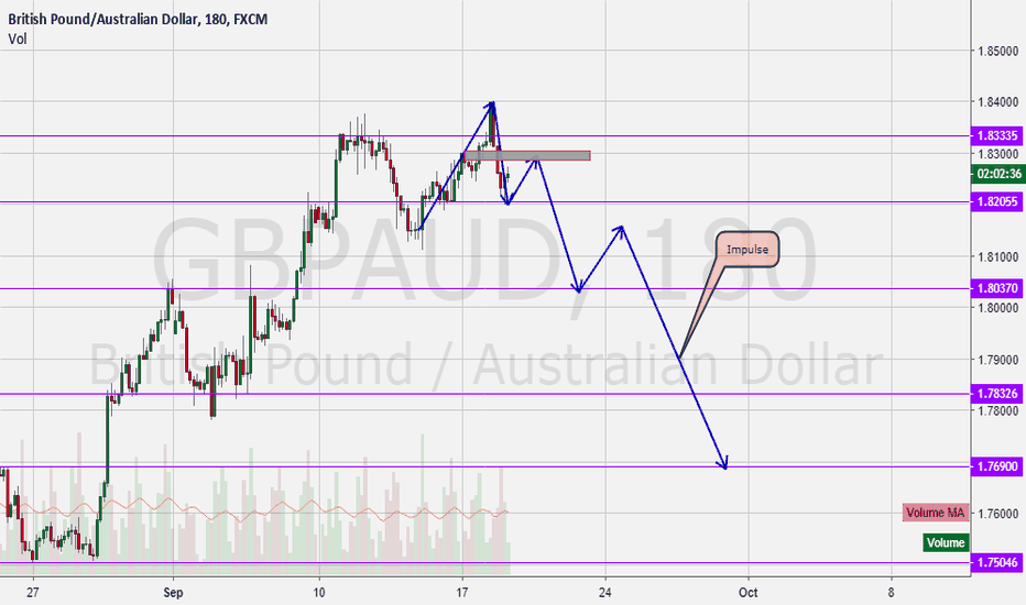 GBPAUD: GbpAud Getting ready to Drop!