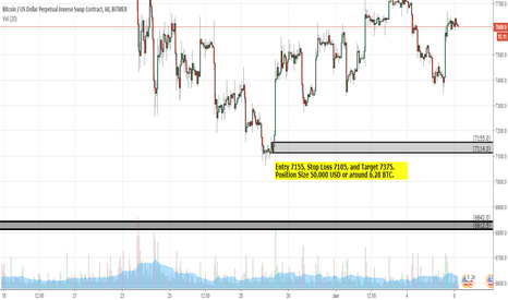 XBTUSD: Short term supply zone on the 1 Hour for income Traders