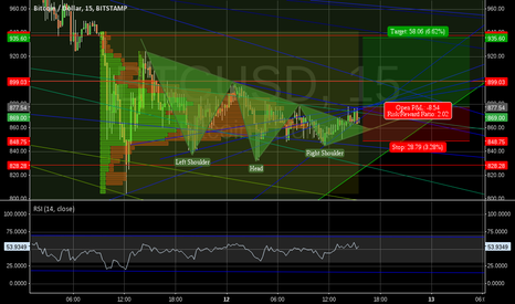 BTCUSD: Very short rally ahead?