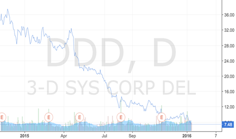 DDD: 3D Systems Stock Price
