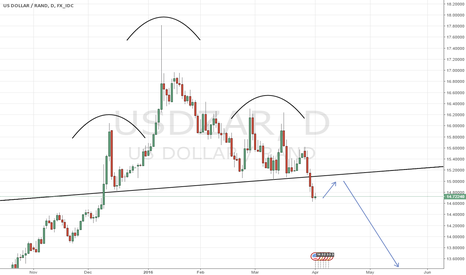 USDZAR: USDZAR Short after NFPs