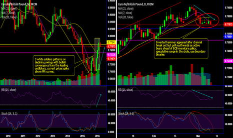 EURGBP: EUR/GBP 3 white soldiers to lead bull war but short bears active