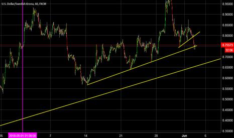 USDSEK: Daily Dollar Analysis - Short?