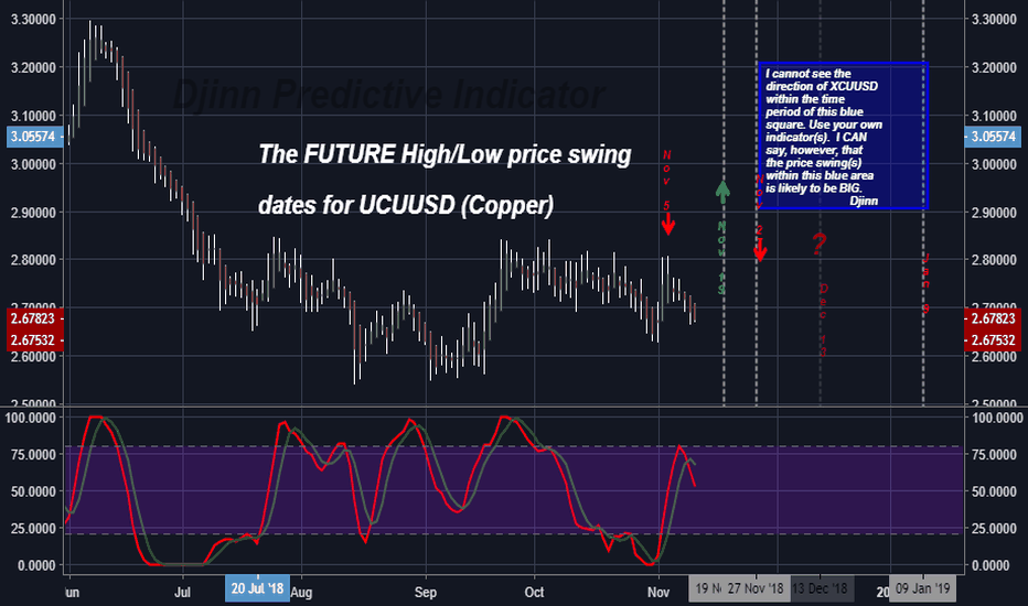 XCUUSD: The FUTURE High/Low price swing  dates for UCUUSD (Copper)