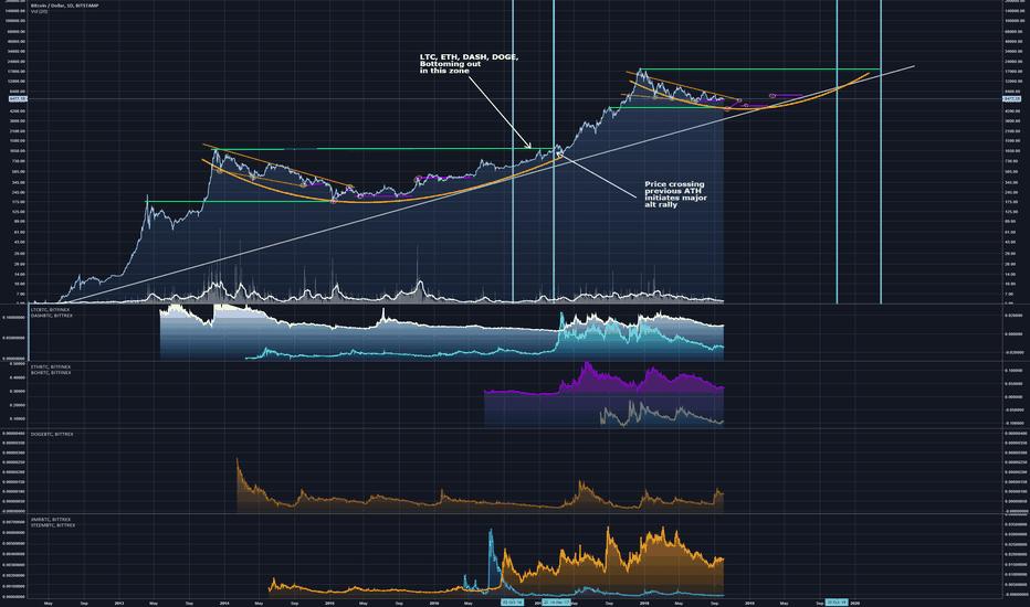 BTCUSD: Bitcoin Price Prediction + BTC vs ALTS