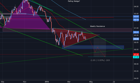 DXY: DXY- Could the consolidation be over?!