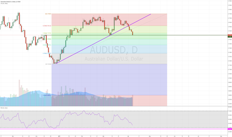 AUDUSD: Buying Position - AUDUSD