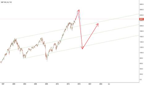 SPX: S&P super long term prediction