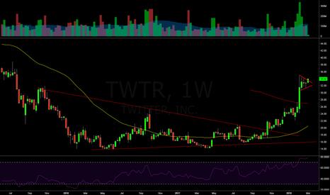 TWTR: $TWTR Weekly