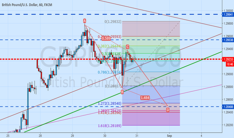 GBPUSD: GBPUSD possible ABCD