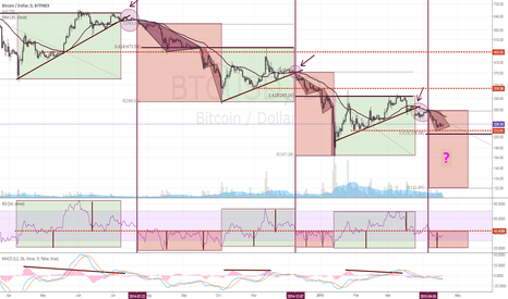 BTCUSD: Plenty of Downside Potential (Price and RSI cycles)
