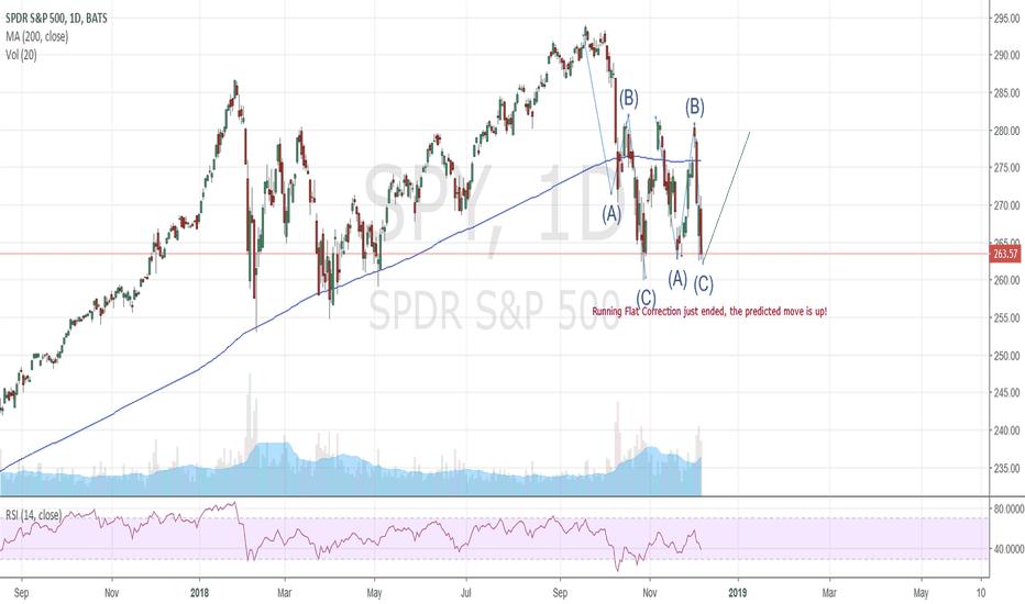 SPY: $SPY expected move according to Elliott Wave Theory