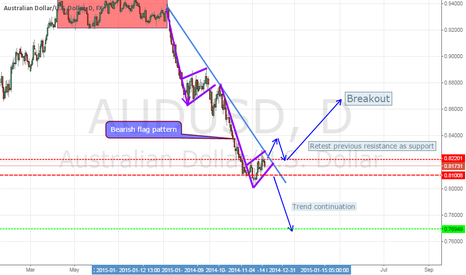 AUDUSD: Possible trade on AUDUSD looking on the daily
