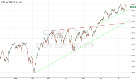 SPY: SPY has a lot of support levels before it can make new 2014 lows