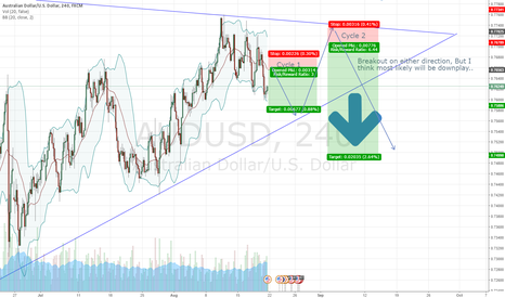 AUDUSD: Selling for AUDUSD..