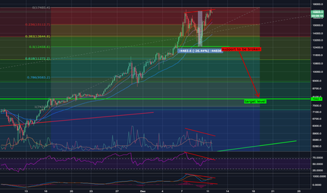 BTCUSD: Bitcoin potential double top reversal - TP ~$7.9k