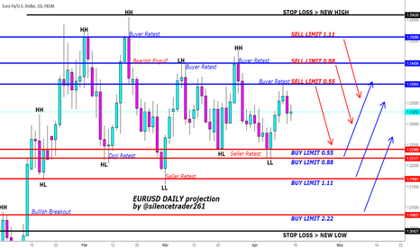 EURUSD: EURUSD Daily Swing Projection Outlook 15.04.2018