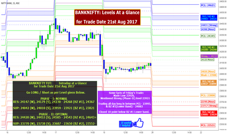 BANKNIFTY: BANKNIFTY: FUT+ Spot, At a Glance for Trade Date 21st Aug 2017.