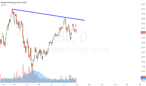 IBB: Head and shoulders bottom getting messy.