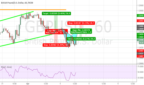 GBPUSD: GBPUSD Potential BAT Pattern opportunity