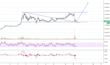 EMC2USD: EMC2 hitting support