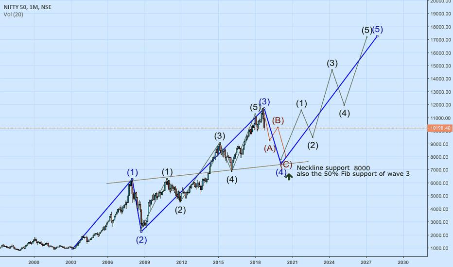 NIFTY: NIFTY - Headed Towards 8000, Then 18000