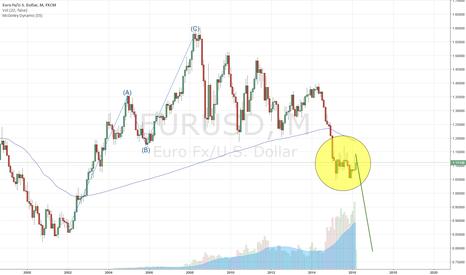 EURUSD: It still goes up