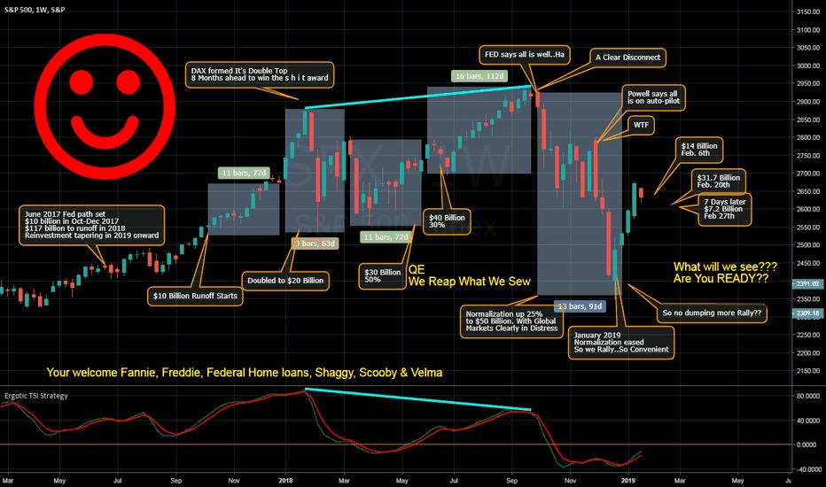 SPX: S&P Short Prepare for QE Dump