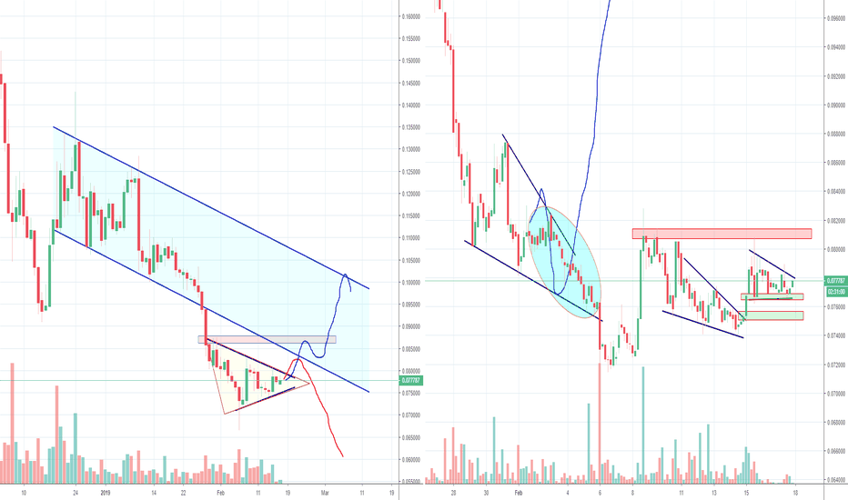 XLMUSD: Stellar XLM reached (temp) bottom? Part 2