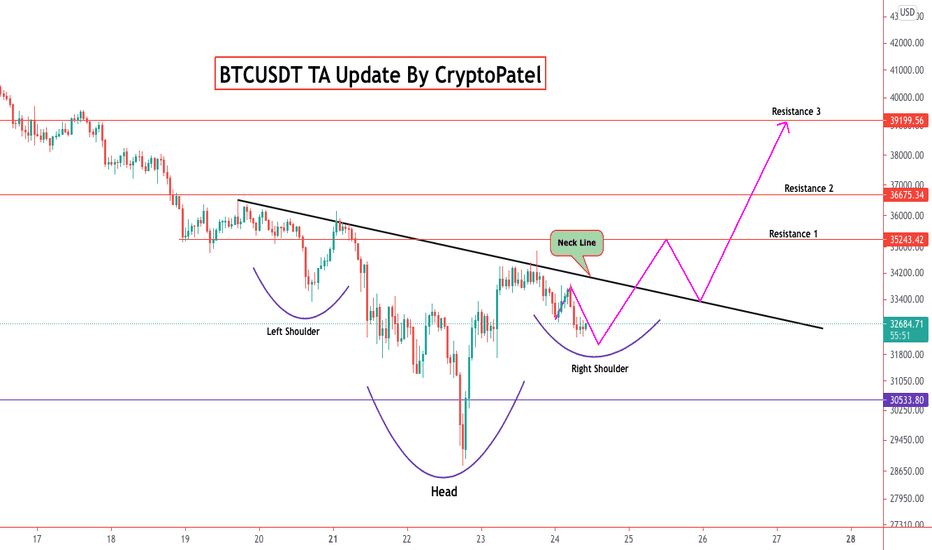 indexul de volatilitate bitcoin tradingview