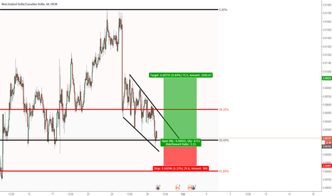 NZDCAD: NZDCAD: Looking to buy around market price
