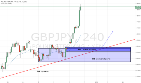 GBPJPY: GBP/JPY strefa Popytu H4/D1