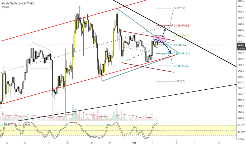 BTCUSD: BITCOIN (#BTC): A new downtrend started?