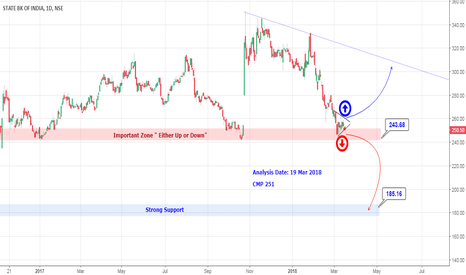 SBIN: State Bank Of India Outlook