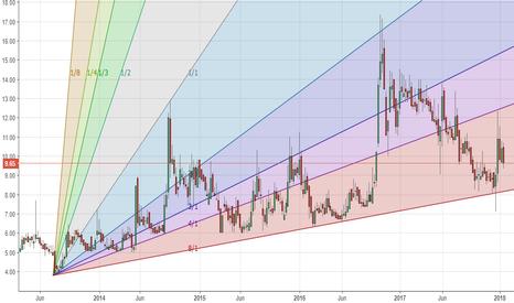 LML: LML - speculative (high risk)