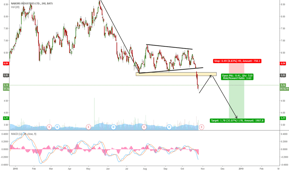 NBR: NBR GOING FOR ONE MORE WAVE DOWN?