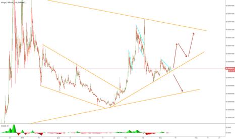 XVGBTC: XVGBTC H4 Wave Analizi