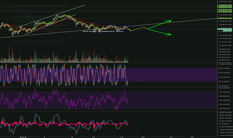 BTCUSD: This week is a Strength Test