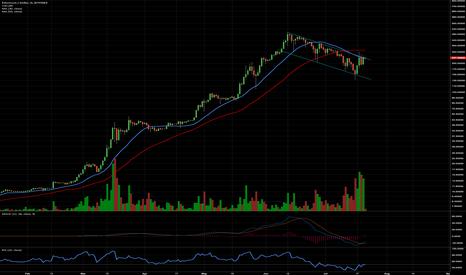 ETHUSD: Needs to break $260 to break higher