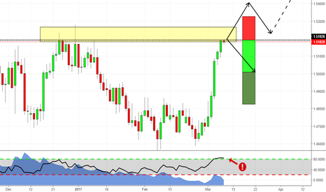 EURNZD: EURNZD has to decide where to go! Will it break or will it hold?